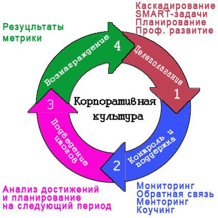 Процесс управления